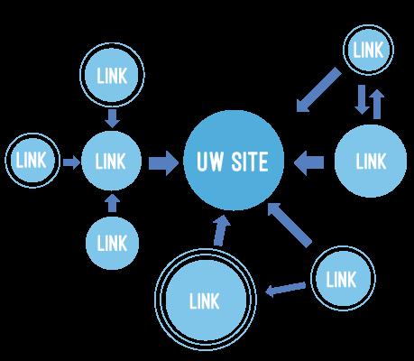Linkbuilding seo snugger